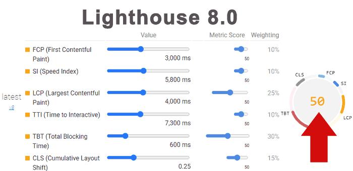 Изображение к новости В инструменте Lighthouse изменен вес основных показателей производительности