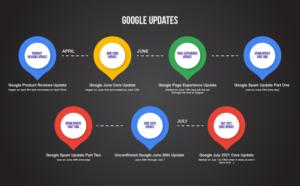Превью для новости Google July 2021 Core Update быстрее проявил себя в выдаче