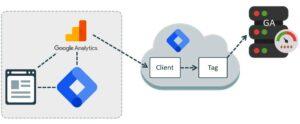 Превью к новости Google Tag Manager Server-Side пройшов beta-тестування і став доступний користувачам