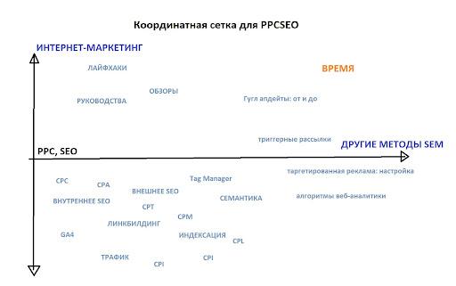 Пример координатной сетки контента