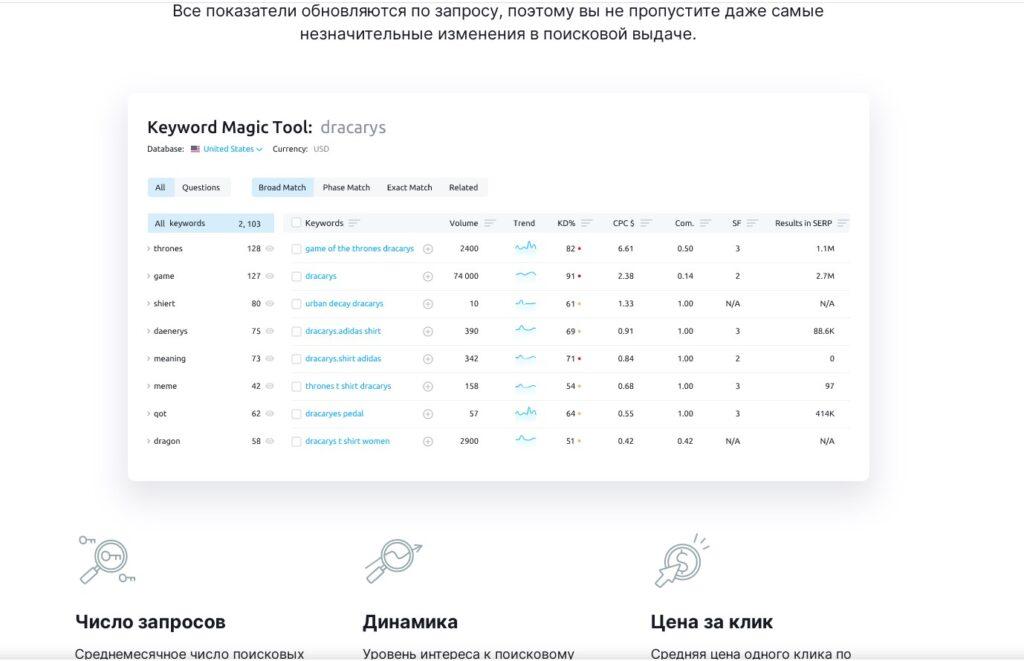 Интерфейс SEMRush Keyword Magic Tool