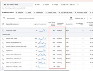 Превью к новости The Google Ads keyword planner tests data